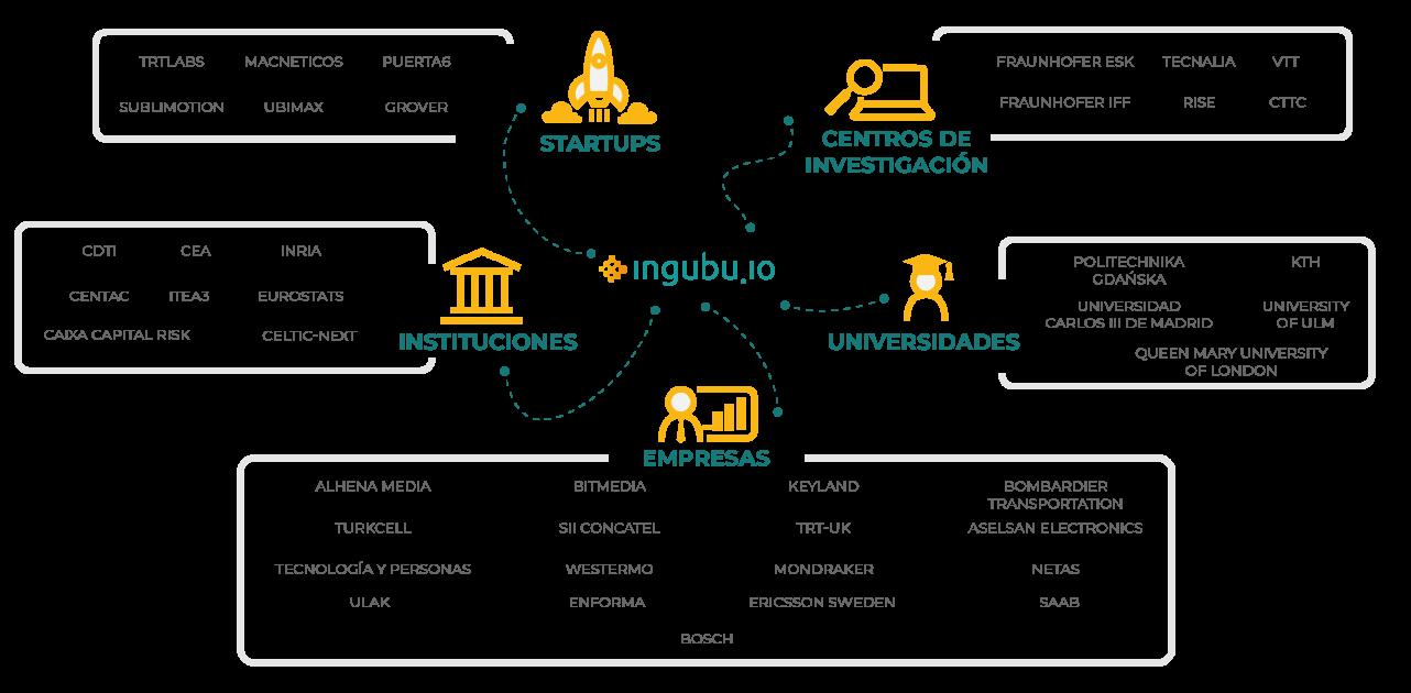 ecosistema de negocio